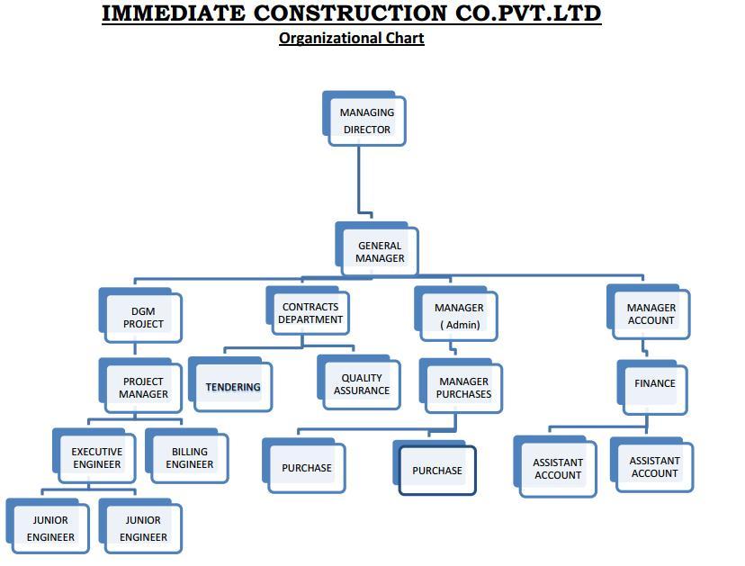 construction site charts: Iccpl immediate construction company pvt ltd delhi india top
